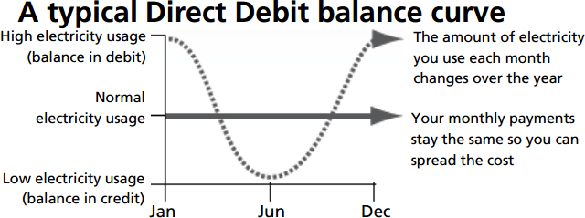 direct debit balance curve