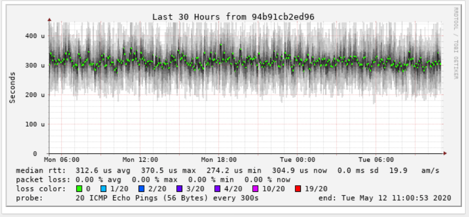 wired latency on a LAN