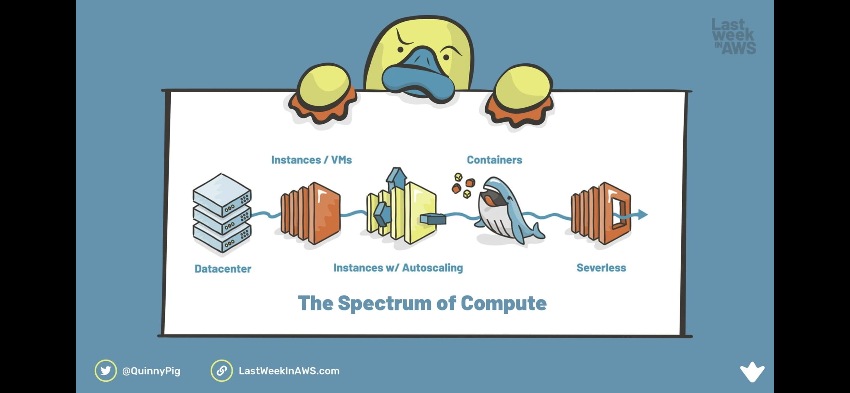 The Spectrum of Compute