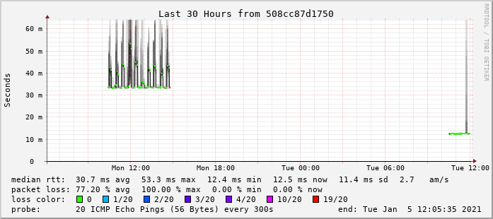 Google DNS Smoke ping FTTC vs FTTP
