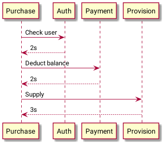 basic microservice sequence diagram
